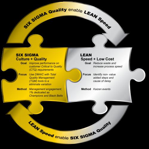 Lean Six Sigma Lean Six Sigma Academy