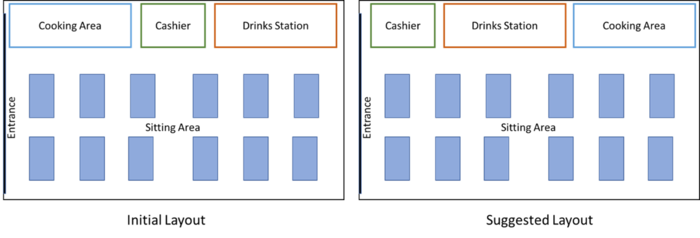 Lean Approach in Layout of Restaurant
